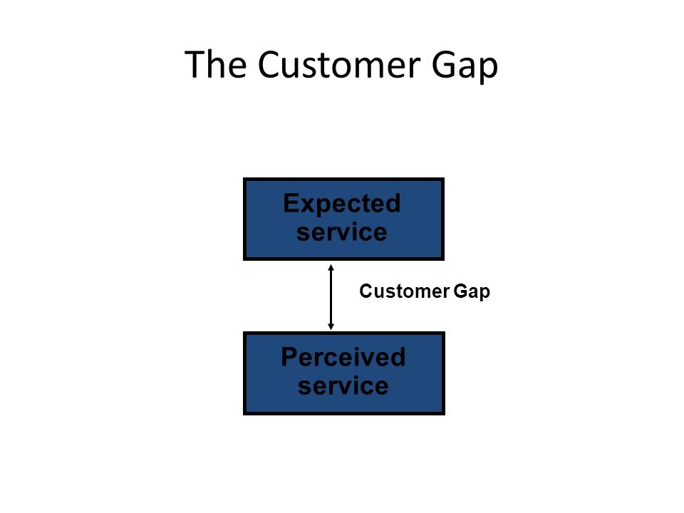 The Customer Gap Expected service Customer Gap Perceived service