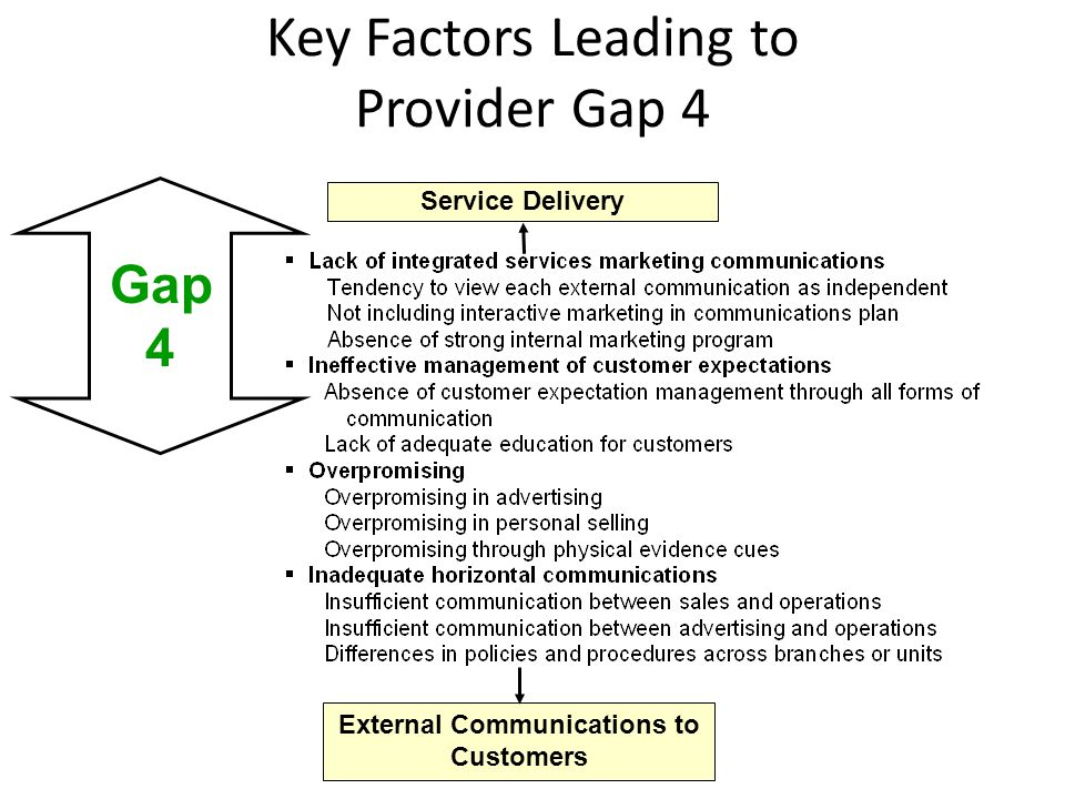 Key Factors Leading to Provider Gap 4