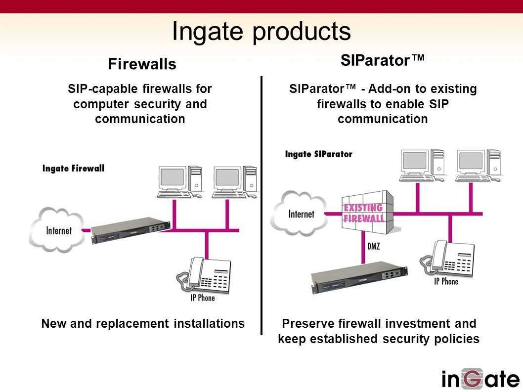 Ingate products SIParator™ Firewalls