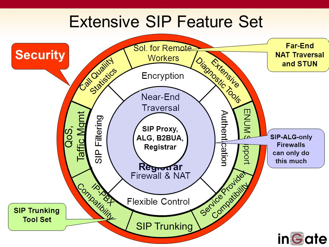 Extensive SIP Feature Set
