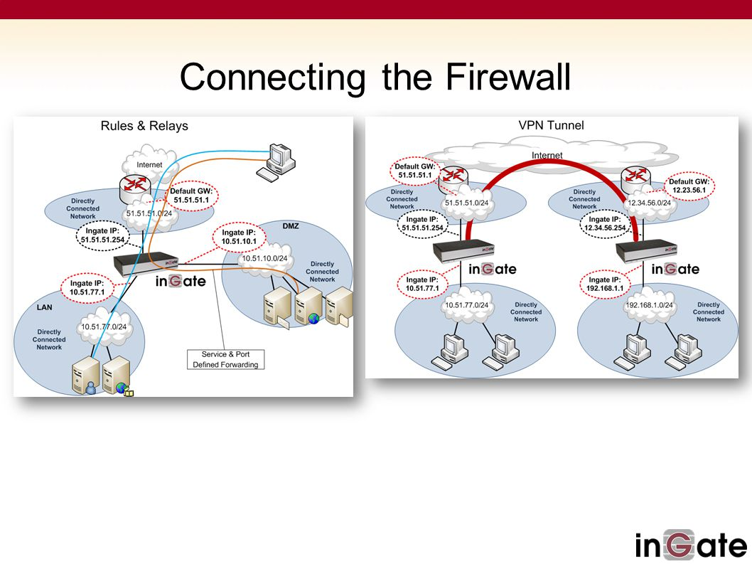 Connecting the Firewall
