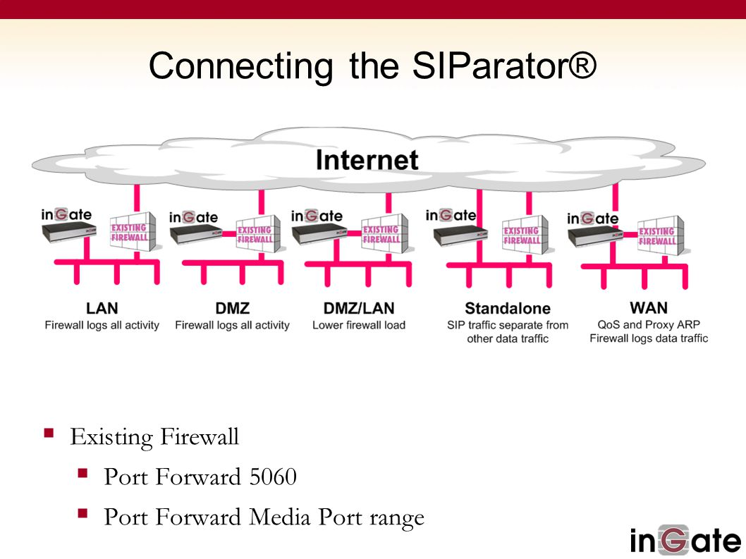 Connecting the SIParator®