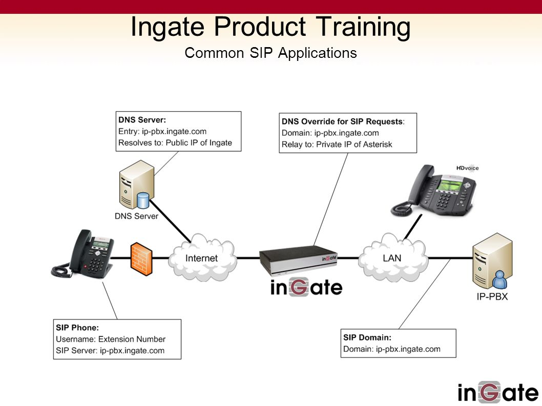Ingate Product Training Common SIP Applications