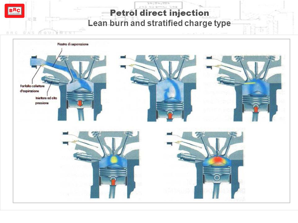 Petrol direct injection Lean burn and stratified charge type