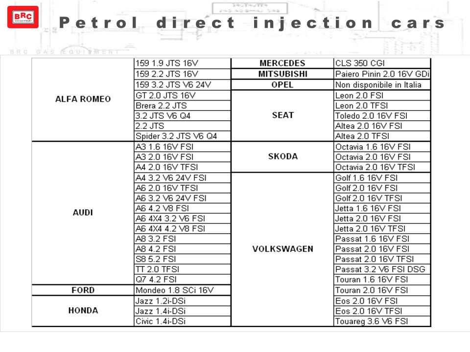 Petrol direct injection cars