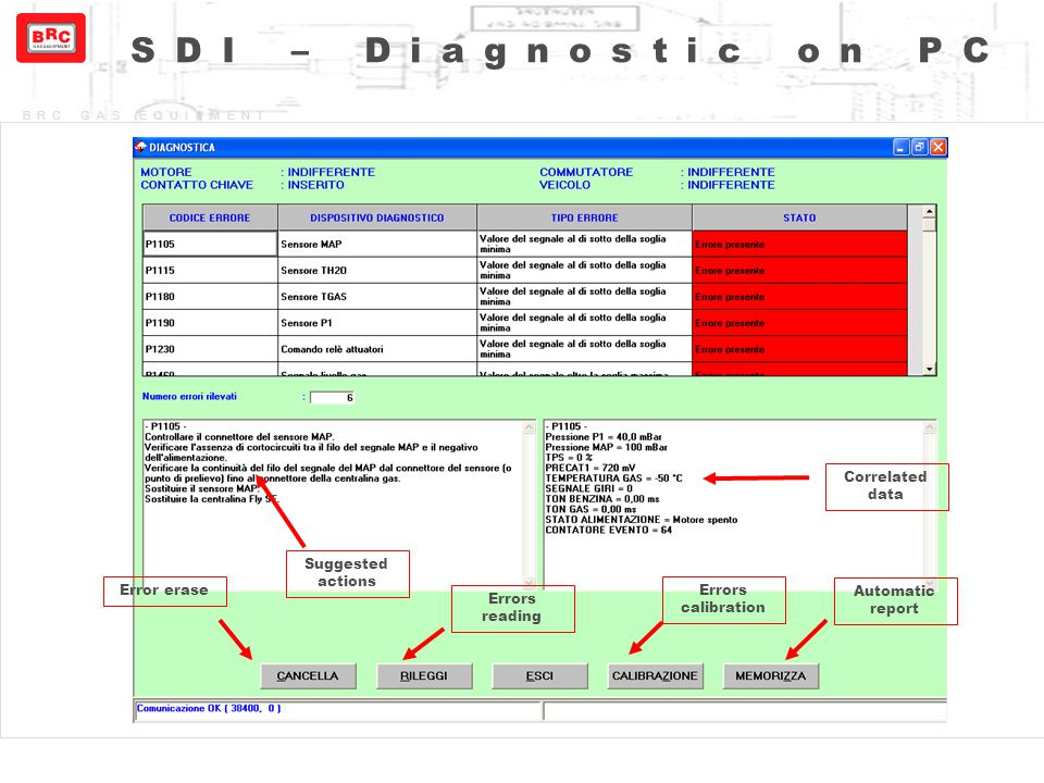 SDI – Diagnostic on PC Correlated data Suggested actions Error erase