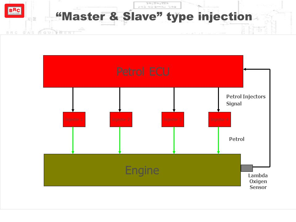 Master & Slave type injection