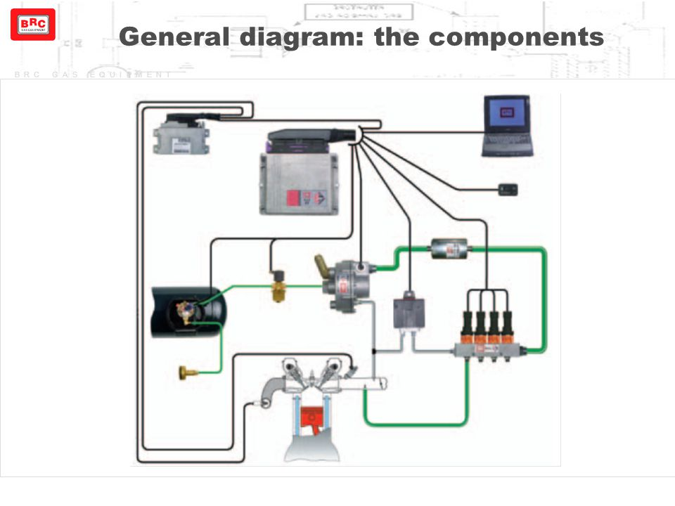 General diagram: the components