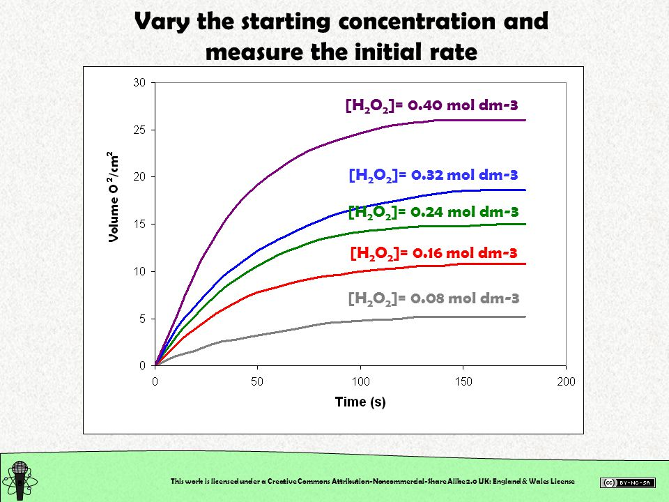 Vary the starting concentration and measure the initial rate