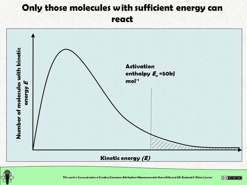 Only those molecules with sufficient energy can react