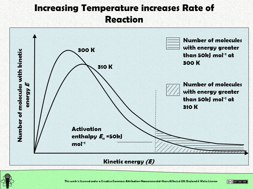 Increasing Temperature increases Rate of Reaction