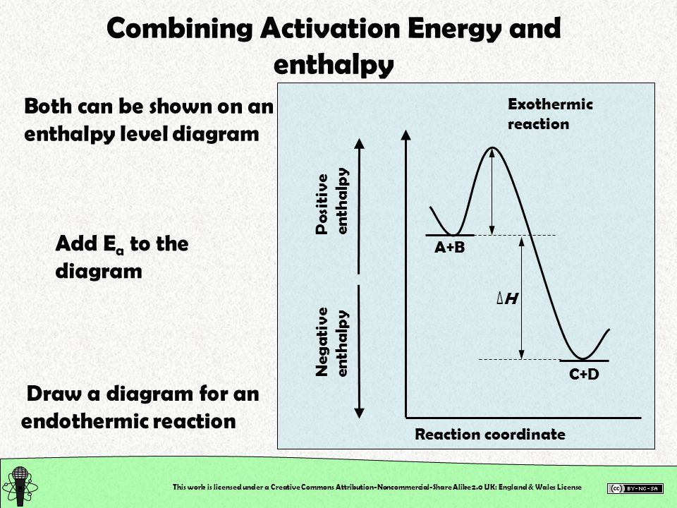 Combining Activation Energy and enthalpy