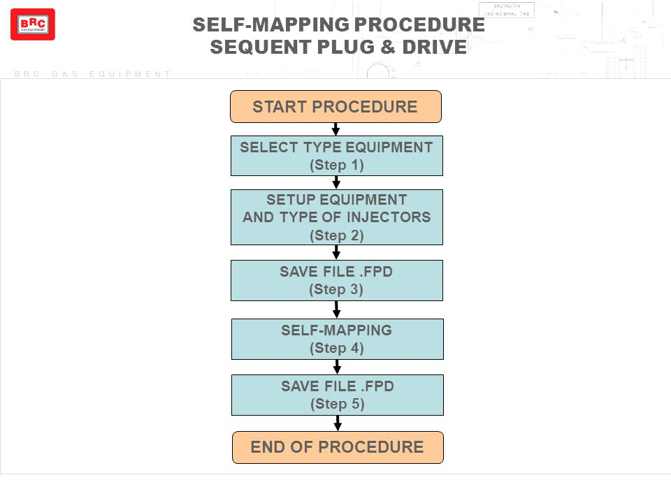 SELF-MAPPING PROCEDURE SEQUENT PLUG & DRIVE