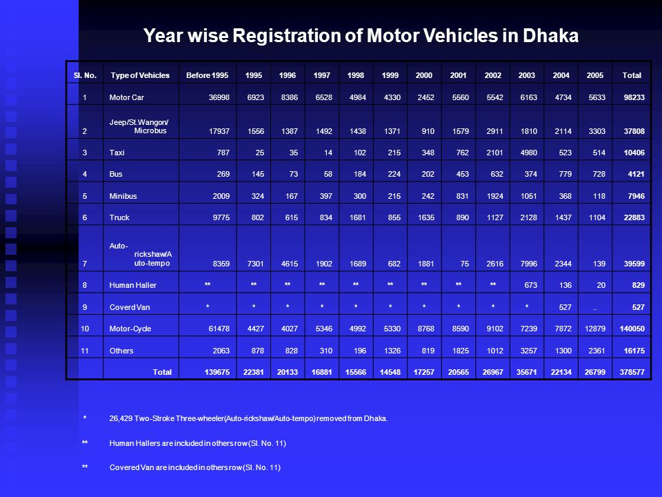 Year wise Registration of Motor Vehicles in Dhaka