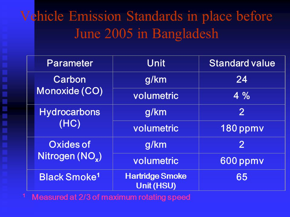 Vehicle Emission Standards in place before June 2005 in Bangladesh