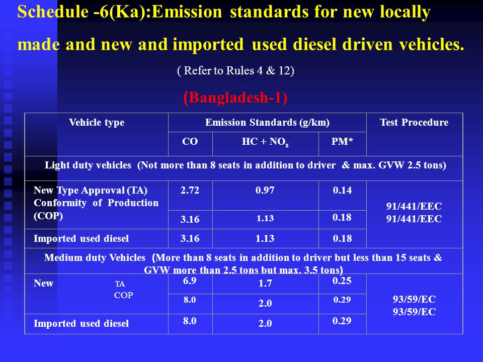 Emission Standards (g/km)