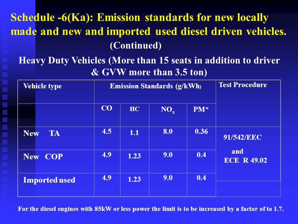 Emission Standards (g/kWh)