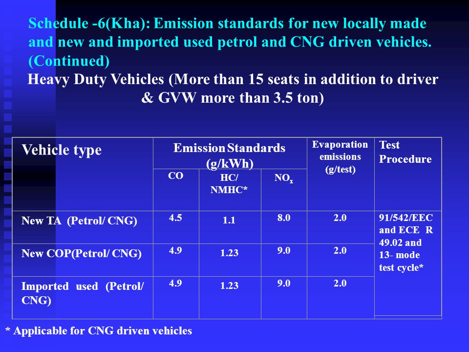 Schedule -6(Kha): Emission standards for new locally made and new and imported used petrol and CNG driven vehicles. (Continued)