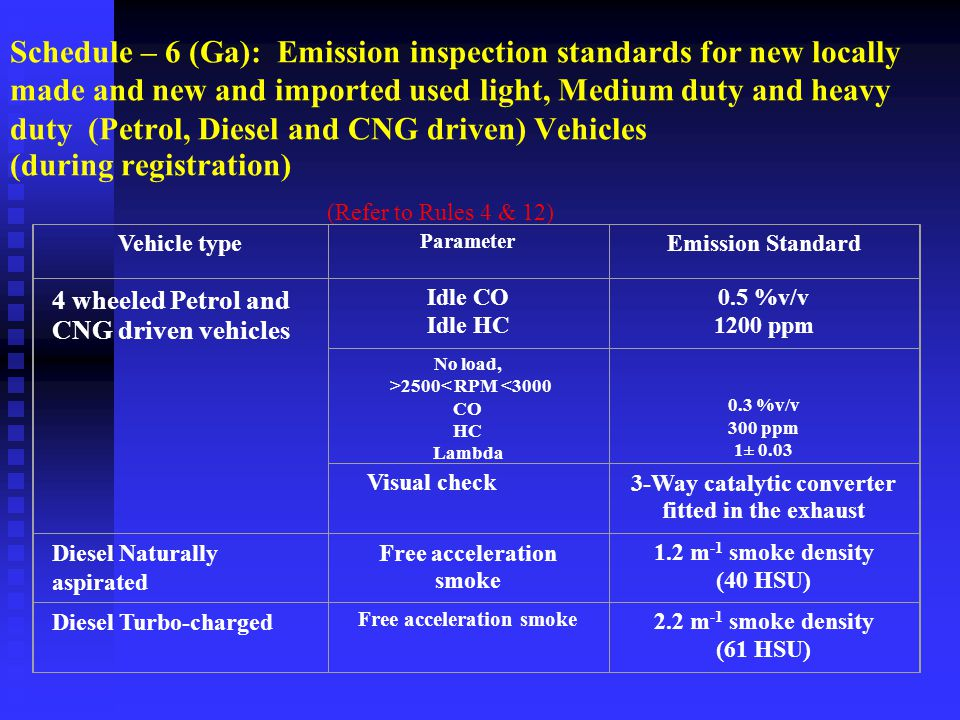 Schedule – 6 (Ga): Emission inspection standards for new locally made and new and imported used light, Medium duty and heavy duty (Petrol, Diesel and CNG driven) Vehicles (during registration)
