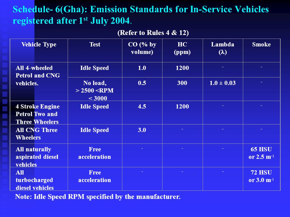 Schedule- 6(Gha): Emission Standards for In-Service Vehicles registered after 1st July 2004.