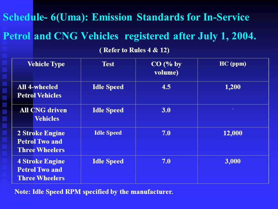 Schedule- 6(Uma): Emission Standards for In-Service Petrol and CNG Vehicles registered after July 1, 2004.