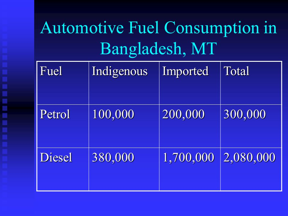 Automotive Fuel Consumption in Bangladesh, MT