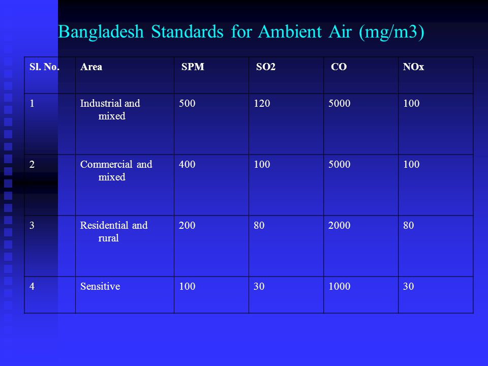 Bangladesh Standards for Ambient Air (mg/m3)