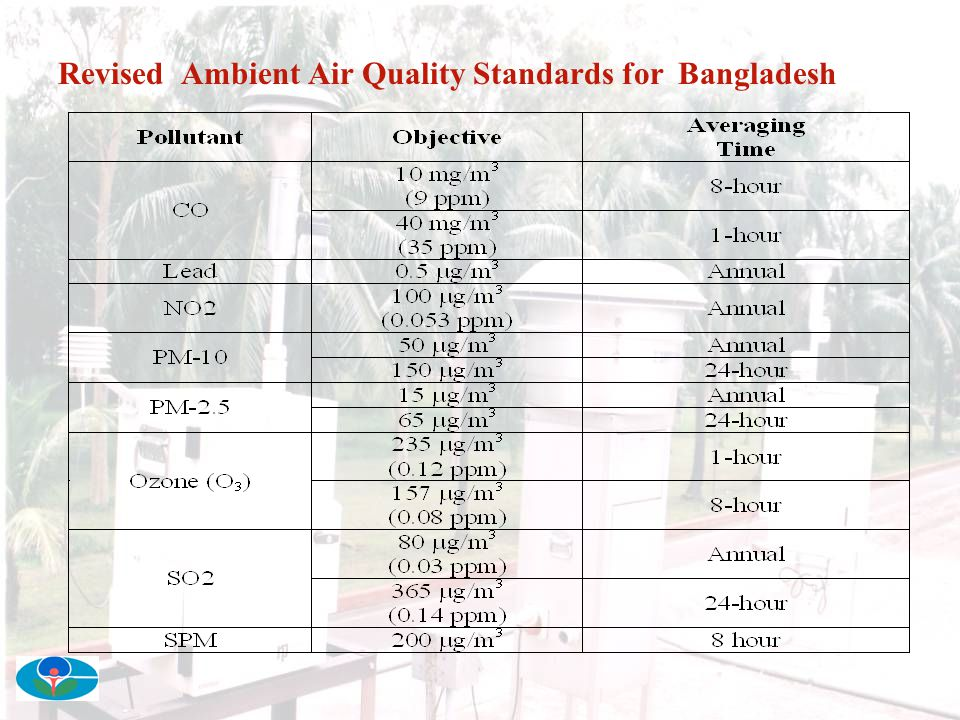 Revised Ambient Air Quality Standards for Bangladesh