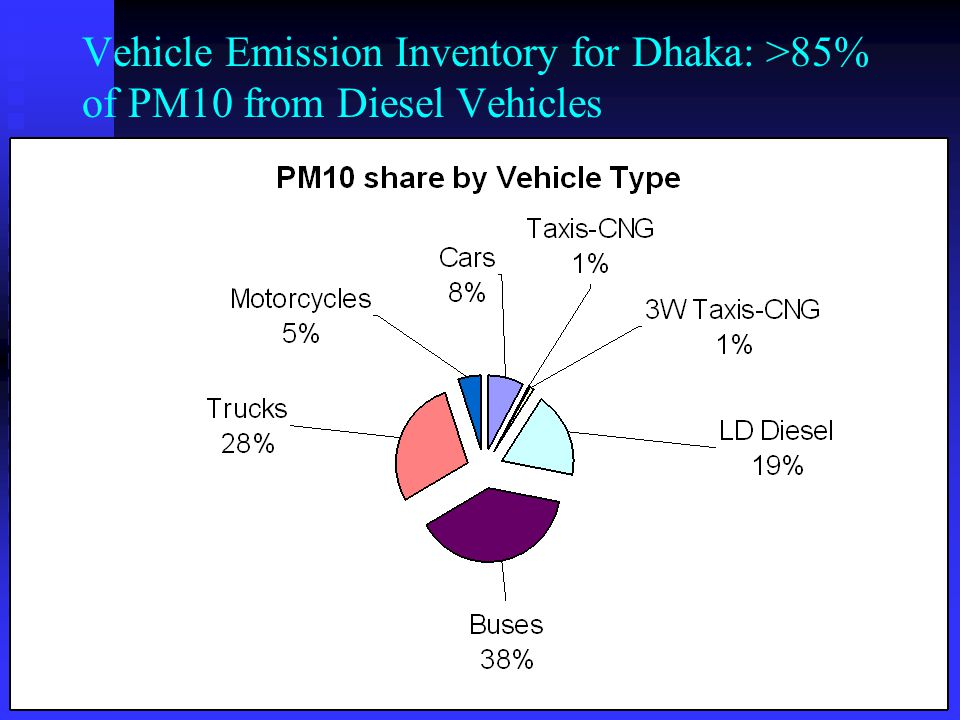 Vehicle Emission Inventory for Dhaka: >85% of PM10 from Diesel Vehicles