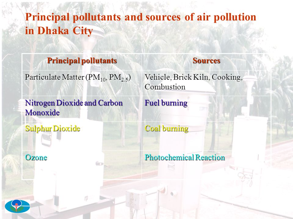 Principal pollutants and sources of air pollution in Dhaka City