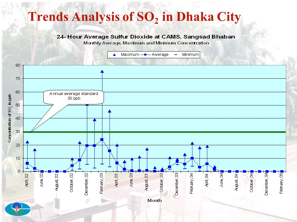 Trends Analysis of SO2 in Dhaka City
