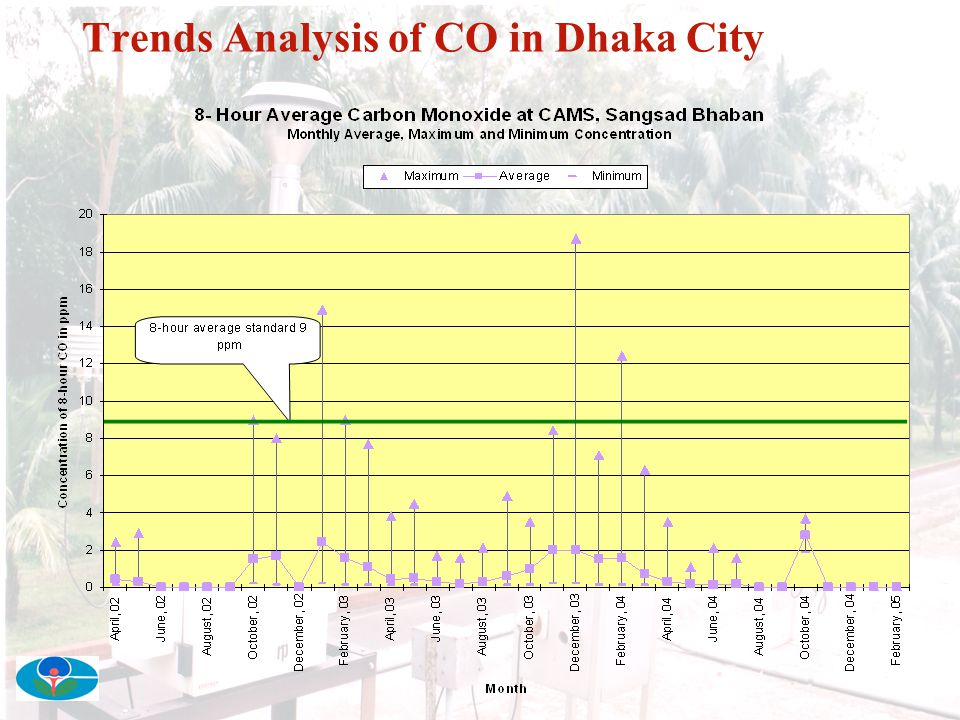 Trends Analysis of CO in Dhaka City