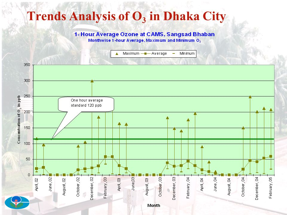 Trends Analysis of O3 in Dhaka City