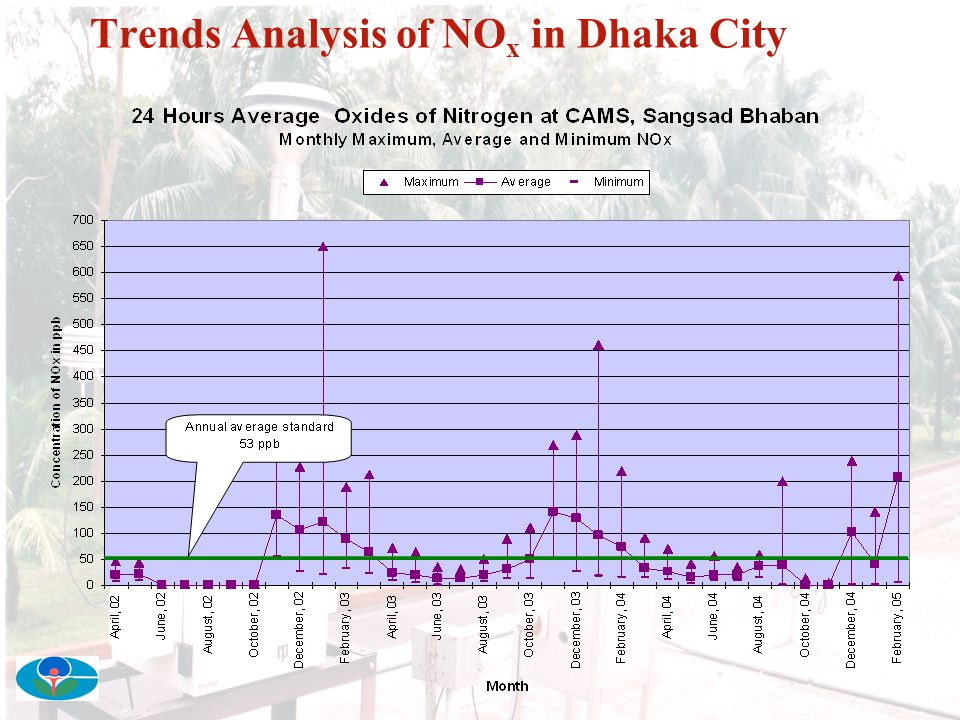 Trends Analysis of NOx in Dhaka City
