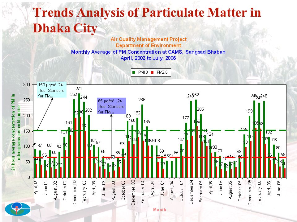 Trends Analysis of Particulate Matter in Dhaka City