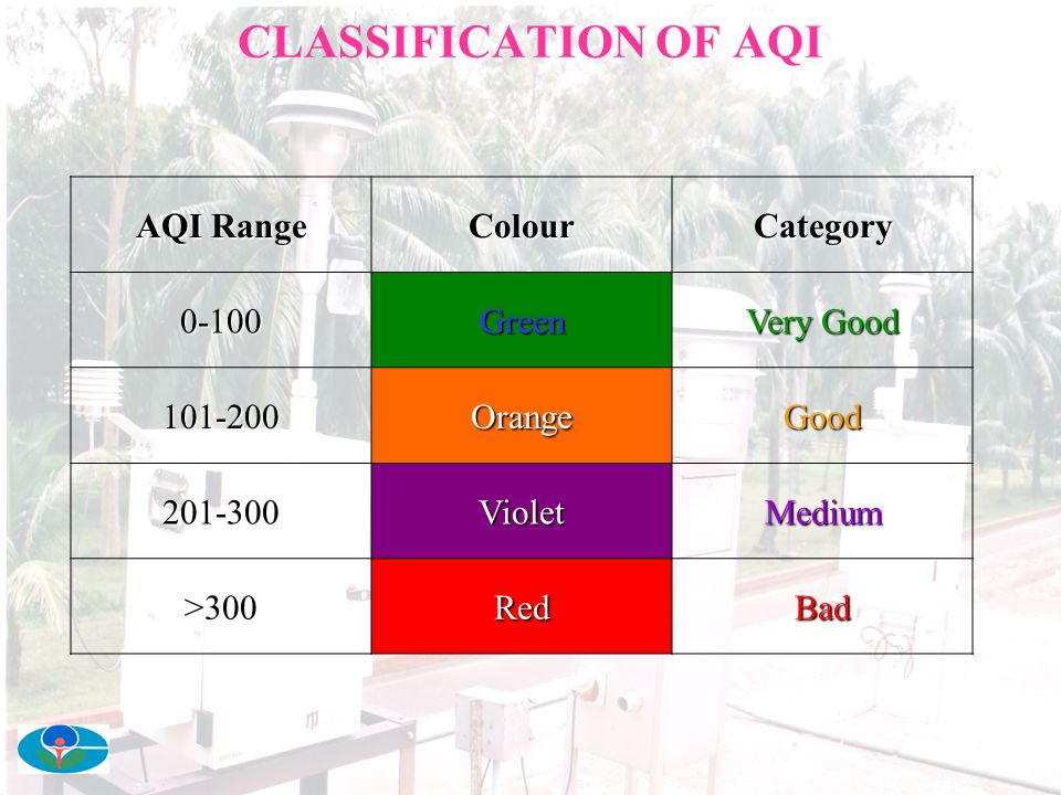 CLASSIFICATION OF AQI AQI Range Colour Category 0-100 Green Very Good