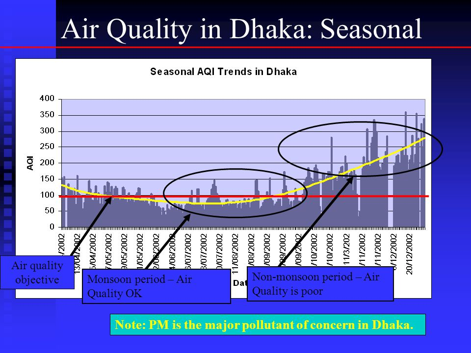 Air Quality in Dhaka: Seasonal