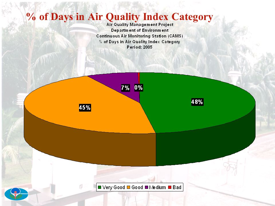 % of Days in Air Quality Index Category