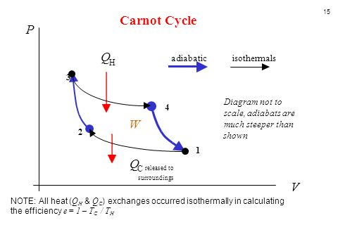Carnot Cycle P Q W Q V adiabatic isothermals 3 Diagram not to 4 scale,