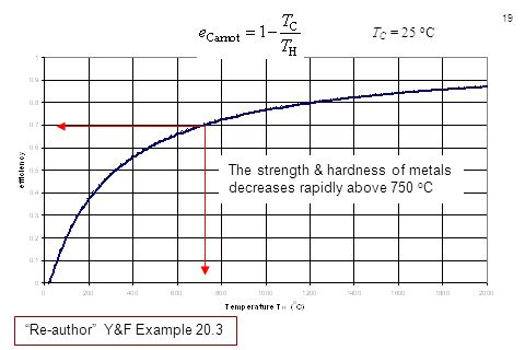 TC = 25 oC The strength & hardness of metals. decreases rapidly above 750 oC.