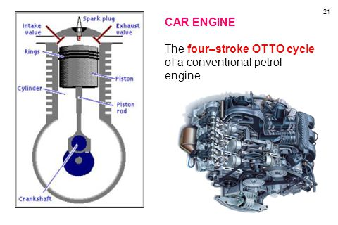 CAR ENGINE The four–stroke OTTO cycle of a conventional petrol engine