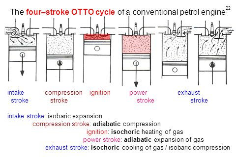 The four–stroke OTTO cycle of a conventional petrol engine