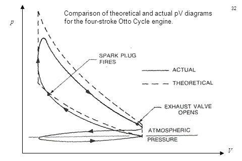 Comparison of theoretical and actual pV diagrams for the four-stroke Otto Cycle engine.