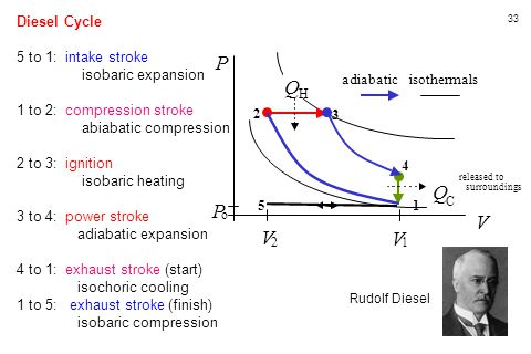 P Q Q P V V V Diesel Cycle 5 to 1: intake stroke isobaric expansion