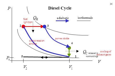 P Diesel Cycle Q Q P V V V adiabatic isothermals 2 3 4 5 1 H C o 2 1