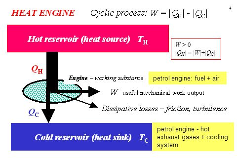 W > 0 |QH| = |W|+|QC| petrol engine: fuel + air petrol engine - hot exhaust gases + cooling system