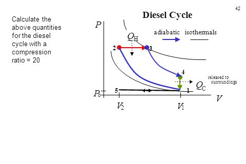 Diesel Cycle Calculate the above quantities for the diesel cycle with a compression ratio = 20. P.