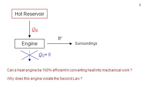 Hot Reservoir QH W Engine QC= 0 Surroundings