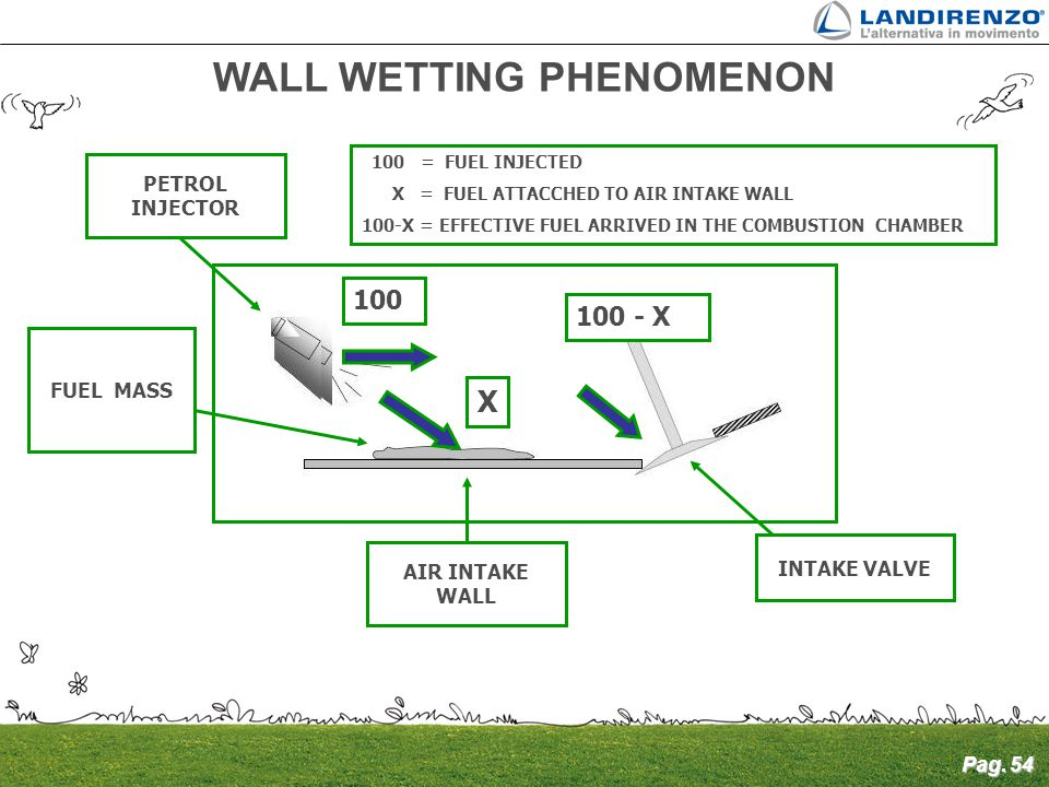 WALL WETTING PHENOMENON