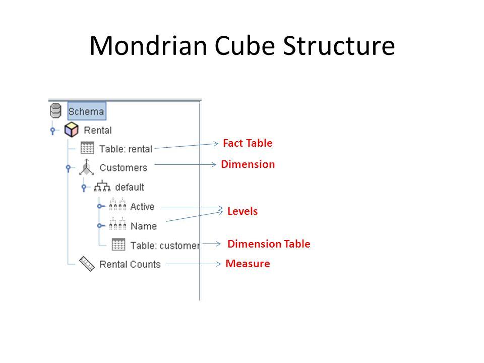 Mondrian Cube Structure